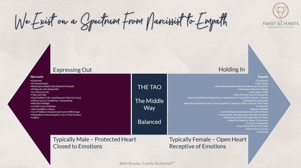 Narcissist-Empath Spectrum